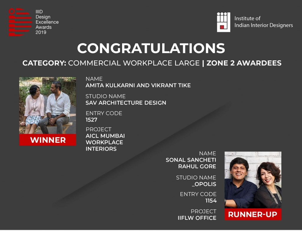 AICL Mumbai Workplace wins an award for Best Commercial Workplace